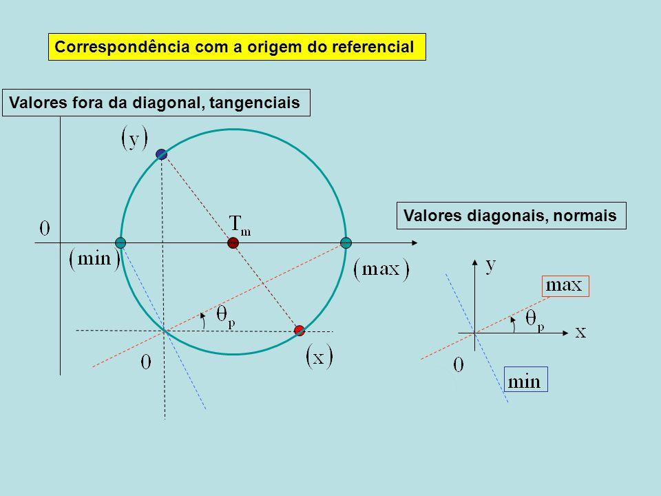 Valores fora da diagonal, tangenciais Valores diagonais, normais Correspondência com a origem do referencial