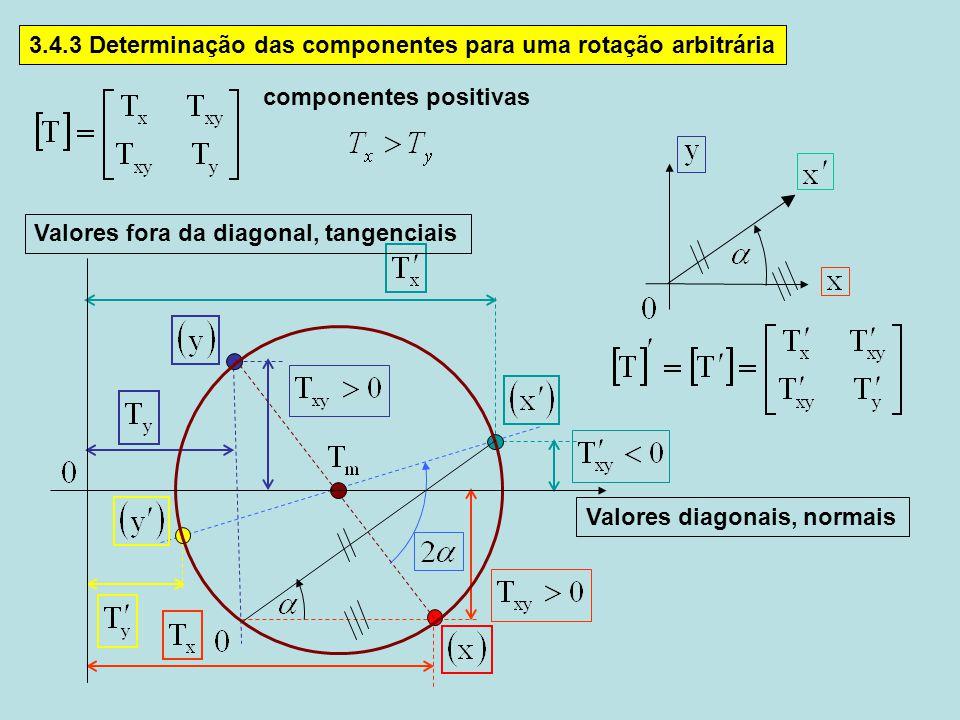 3.4.3 Determinação das componentes para uma rotação arbitrária Valores diagonais, normais Valores fora da diagonal, tangenciais componentes positivas
