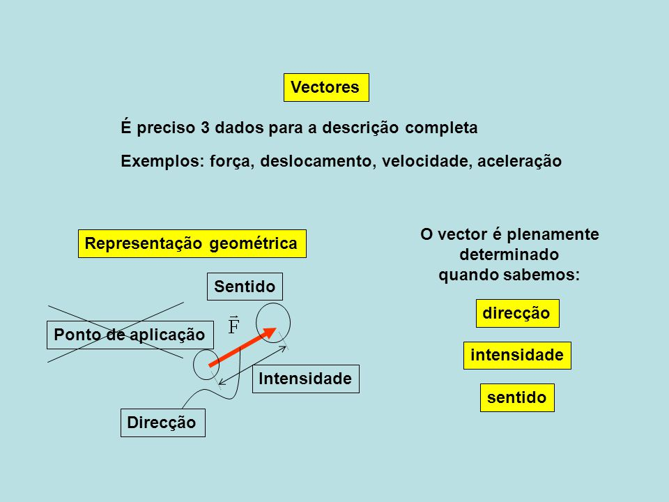 Representação geométrica Vectores direcção intensidade sentido O vector é plenamente determinado quando sabemos: Sentido Ponto de aplicação Direcção I
