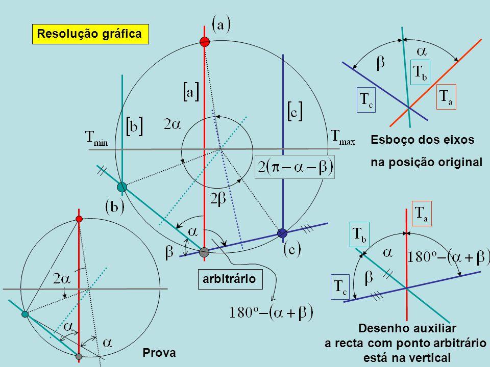Resolução gráfica Desenho auxiliar a recta com ponto arbitrário está na vertical arbitrário Esboço dos eixos na posição original Prova