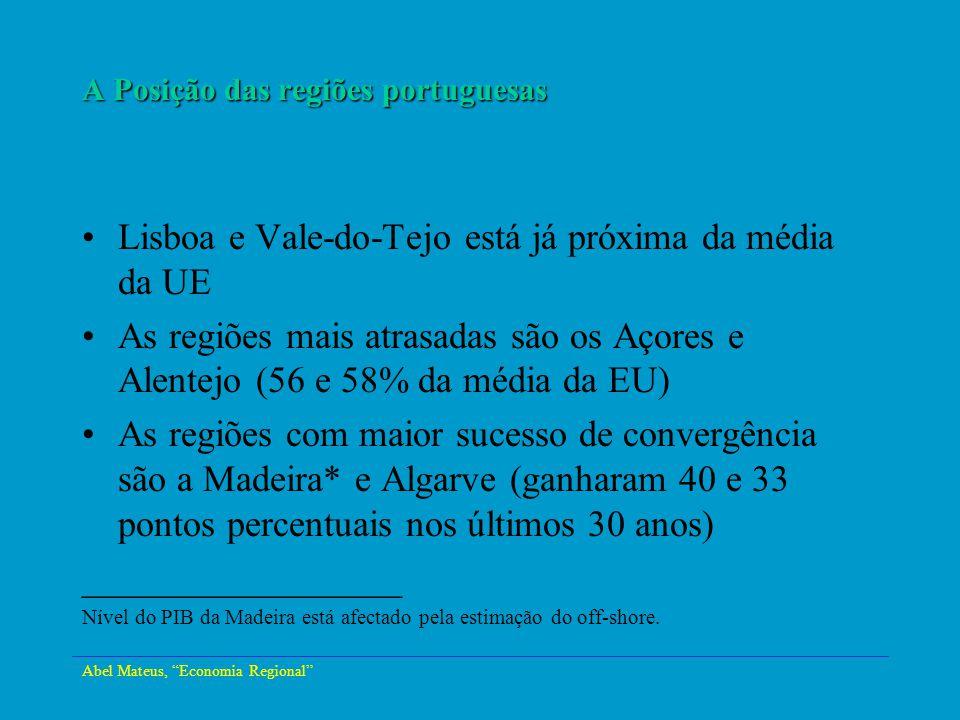 A Posição das regiões portuguesas Lisboa e Vale-do-Tejo está já próxima da média da UE As regiões mais atrasadas são os Açores e Alentejo (56 e 58% da