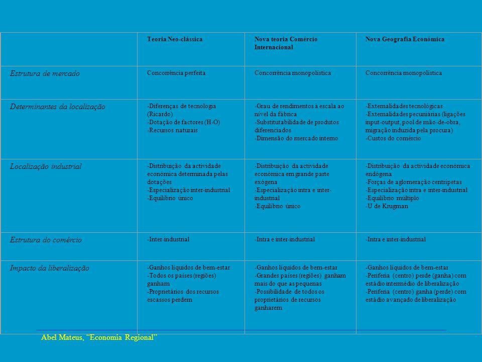 Abel Mateus, Economia Regional Economia Urbana A teoria tradicional do comércio internacional(Ricardo- Hecksher-Ohlin) diz que: – a localização dominante é inter-sectorial, com os sectores a acompanhar as vantagens comparativas das regiões, –Com custos do comércio, e a procura distribuída mais equilibradamente que os recursos, a dispersão da actividade económica estaria correlacionada positivamente com o nível dos custos do comércio.
