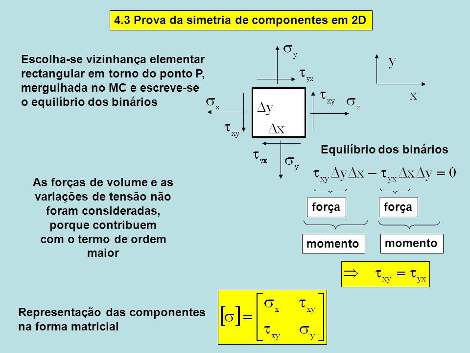 força momento 4.3 Prova da simetria de componentes em 2D Representação das componentes na forma matricial Equilíbrio dos binários Escolha-se vizinhança elementar rectangular em torno do ponto P, mergulhada no MC e escreve-se o equilíbrio dos binários As forças de volume e as variações de tensão não foram consideradas, porque contribuem com o termo de ordem maior