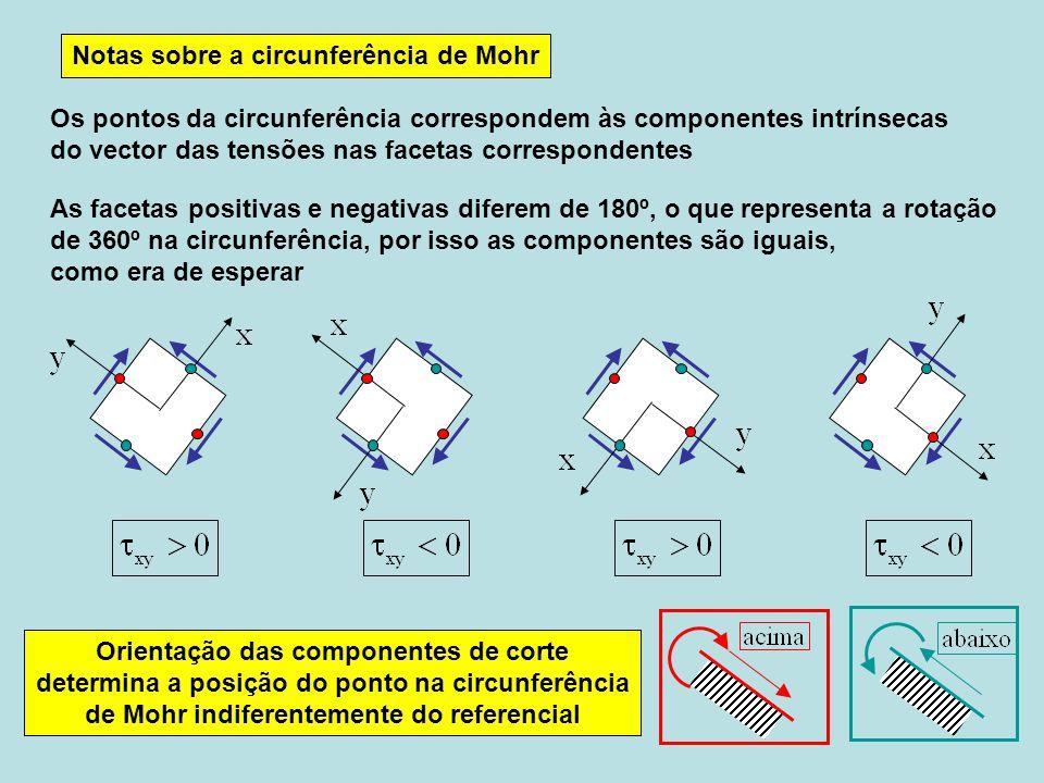 Notas sobre a circunferência de Mohr Os pontos da circunferência correspondem às componentes intrínsecas do vector das tensões nas facetas correspondentes As facetas positivas e negativas diferem de 180º, o que representa a rotação de 360º na circunferência, por isso as componentes são iguais, como era de esperar Orientação das componentes de corte determina a posição do ponto na circunferência de Mohr indiferentemente do referencial