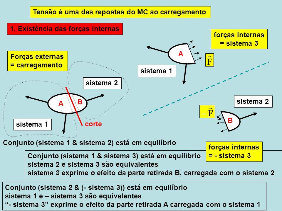 sistema 1 A Tensão é uma das repostas do MC ao carregamento Conjunto (sistema 1 & sistema 2) está em equilíbrio sistema 1 sistema 2 B forças internas = sistema 3 1.