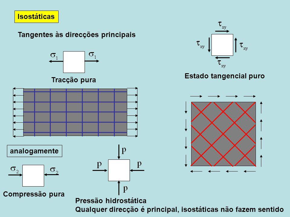 Isostáticas Tangentes às direcções principais Tracção pura Estado tangencial puro Compressão pura Pressão hidrostática Qualquer direcção é principal, isostáticas não fazem sentido analogamente