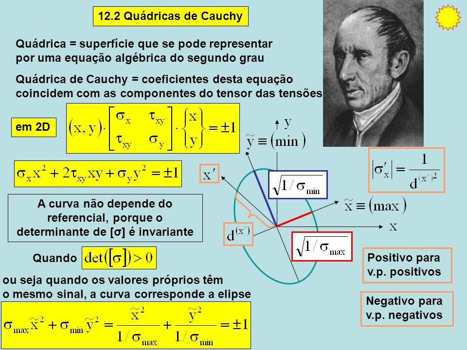 em 2D A curva não depende do referencial, porque o determinante de [σ] é invariante 12.2 Quádricas de Cauchy Positivo para v.p.