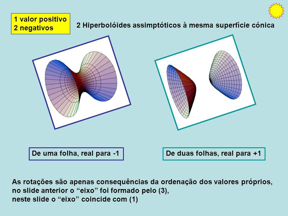 1 valor positivo 2 negativos De uma folha, real para -1 2 Hiperbolóides assimptóticos à mesma superfície cónica De duas folhas, real para +1 As rotações são apenas consequências da ordenação dos valores próprios, no slide anterior o eixo foi formado pelo (3), neste slide o eixo coincide com (1)