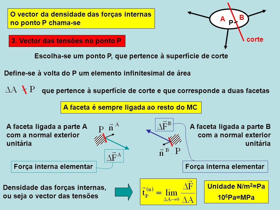 t x, t y, t z : componentes cartesianas do vector das tensões O vector das tensões no ponto P é unicamente definido para uma dada normal, o sentido é sempre relacionado com a faceta onde actua é indiferente do modo que ΔA tende para zero é indiferente da superfície de corte, desde que a normal no P é igual 2 componentes em 2D, 3 em 3D 3.1 Componentes cartesianas Verifica-se que o sinal das componentes cartesianas é oposto O sentido do vector das tensões relacionado às duas facetas no mesmo ponto com a normal da mesma direcção é sempre oposto