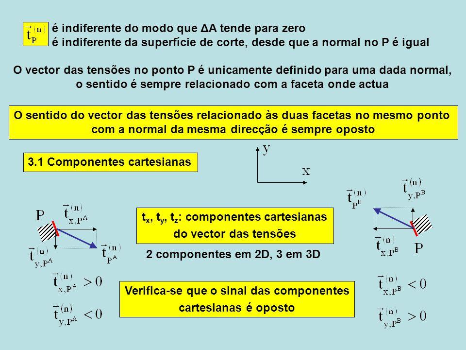 t n, t t : componentes intrínsecas do vector das tensões 2 componentes em 2D e em 3D t n : com sentido da normal tracção, positiva t n : contra sentido da normalcompressão, negativa t n : componente normal t t : componente tangencial ou de corte 3.2 Componentes intrínsecas Nota: Pontos da circunferência Mohr = componentes intrínsecas das facetas Verifica-se que o sinal da componente intrínseca normal é igual nas duas facetas.