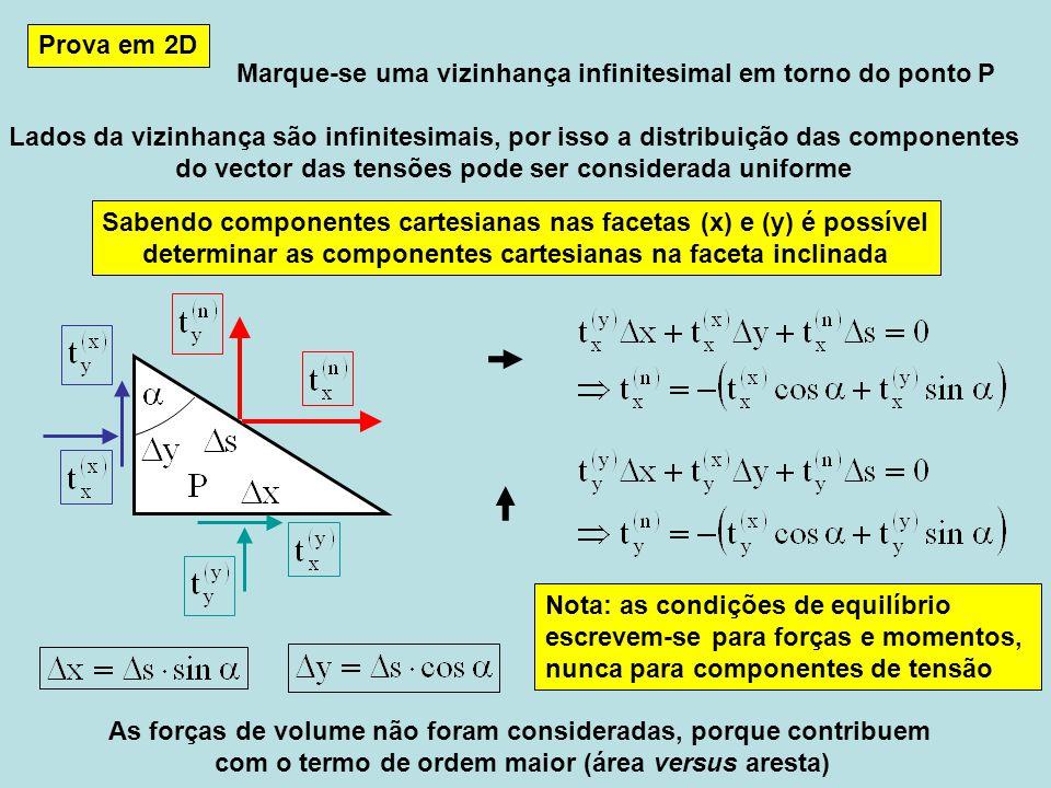 Marque-se uma vizinhança infinitesimal em torno do ponto P Prova em 2D Lados da vizinhança são infinitesimais, por isso a distribuição das componentes do vector das tensões pode ser considerada uniforme As forças de volume não foram consideradas, porque contribuem com o termo de ordem maior (área versus aresta) Sabendo componentes cartesianas nas facetas (x) e (y) é possível determinar as componentes cartesianas na faceta inclinada Nota: as condições de equilíbrio escrevem-se para forças e momentos, nunca para componentes de tensão