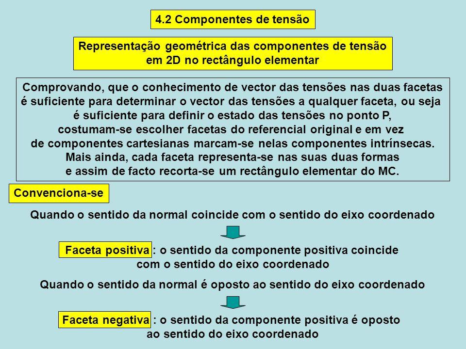 Neste caso as componentes intrínsecas do vector das tensões chamam-se componentes do tensor das tensões Componente normal Componente tangencial ou componente de corte o 1 índice da componente tangencial corresponde à normal, o 2 à direcção Neste caso as direcções das componentes cartesianas e intrínsecas do vector das tensões em cada faceta coincidem, contudo o sentido positivo satisfaz as regras definidas no slide anterior Facetas positivas Facetas negativas Representação das componentes na forma matricial