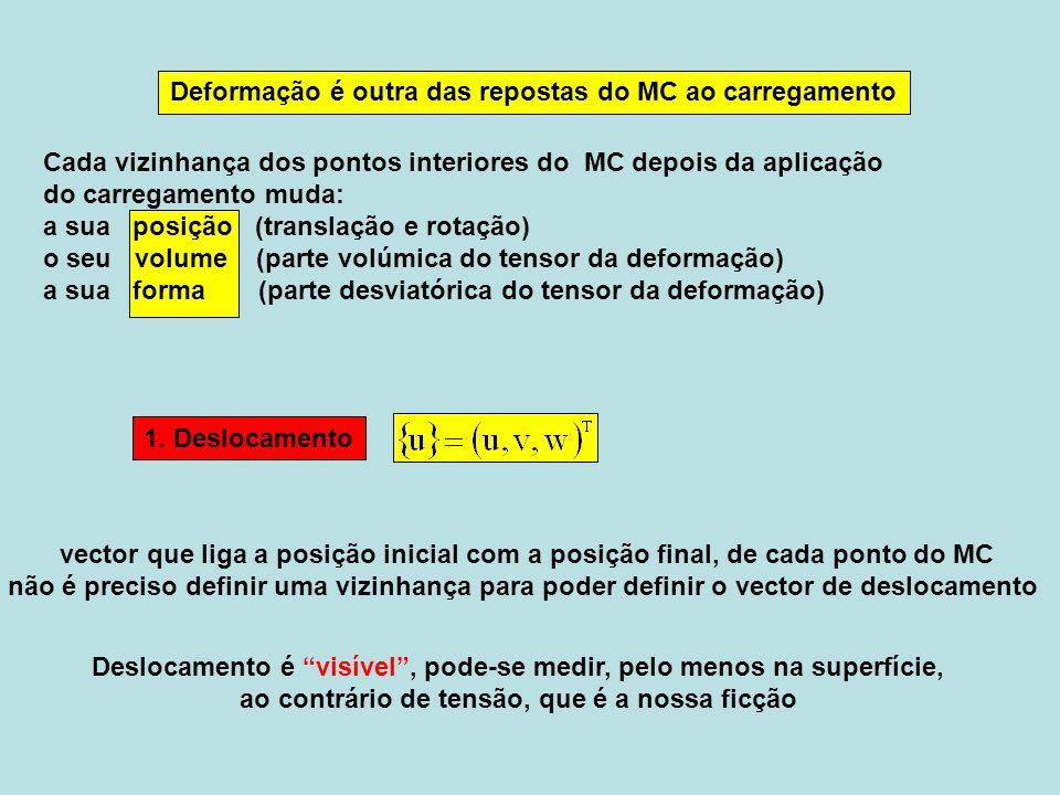 Não há deformação, comportamento do corpo rígido Escolhe-se ponto P, e Q na vizinhança elementar de P 2.