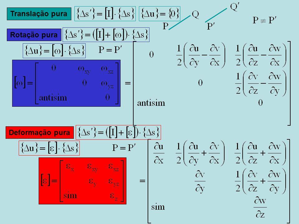 A representação da deformação angular pura tem que ser de modo que cada um dos ângulos correspondesse a esta média, ou seja tem que se retirar a rotação do corpo rígido Roda o eixo azul do ângulo que fazem os braços depois da deformação (azuis) pelo positivamente, até atingir o eixo do ângulo recto (vermelho) Assim a componente tensorial corresponde à média dos dois ângulos Distorção de engenharia Componente tensorial tem significado físico de variação angular do ângulo originalmente recto