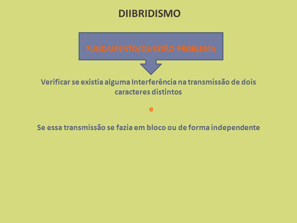 DIIBRIDISMO Se essa transmissão se fazia em bloco ou de forma independente Verificar se existia alguma Interferência na transmissão de dois caracteres distintos FUNDAMENTO/QUESTÃO-PROBLEMA e