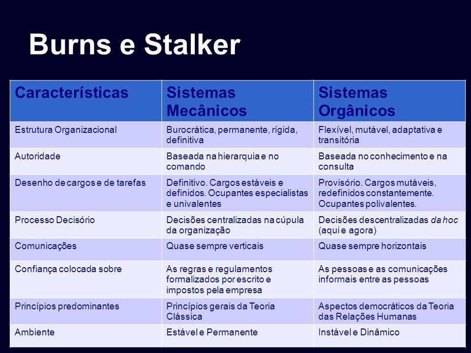 Burns e Stalker CaracterísticasSistemas Mecânicos Sistemas Orgânicos Estrutura OrganizacionalBurocrática, permanente, rígida, definitiva Flexível, mut