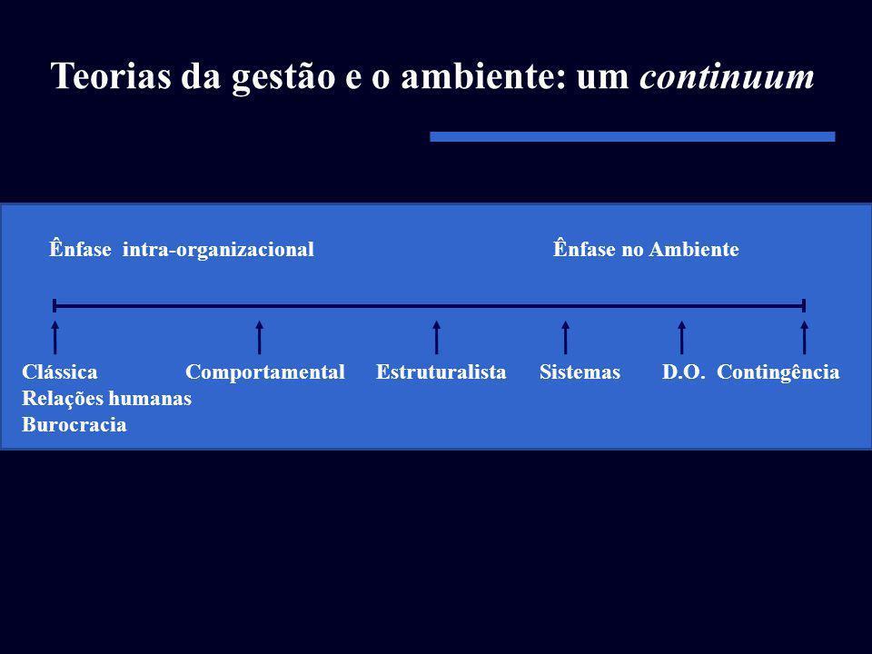 Ênfase intra-organizacional Ênfase no Ambiente Clássica Relações humanas Burocracia ComportamentalEstruturalistaSistemasD.O.Contingência Teorias da ge
