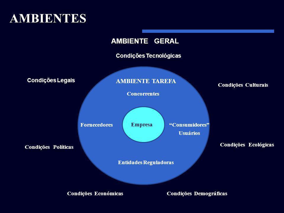 AMBIENTE GERAL Condições Legais Condições Tecnológicas Empresa Condições Políticas Condições Económicas Condições Culturais Condições Ecológicas Condi