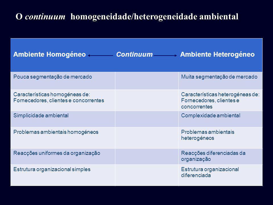 O continuum homogeneidade/heterogeneidade ambiental Ambiente Homogéneo Continuum Ambiente Heterogéneo Pouca segmentação de mercadoMuita segmentação de