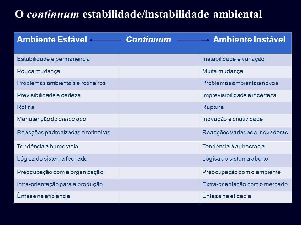 Ambiente Estável Continuum Ambiente Instável Estabilidade e permanênciaInstabilidade e variação Pouca mudançaMuita mudança Problemas ambientais e roti