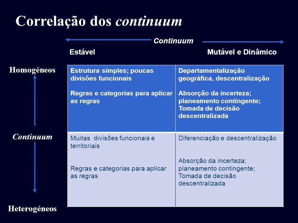 Continuum Estável Mutável e Dinâmico Estrutura simples; poucas divisões funcionais Regras e categorias para aplicar as regras Departamentalização geog
