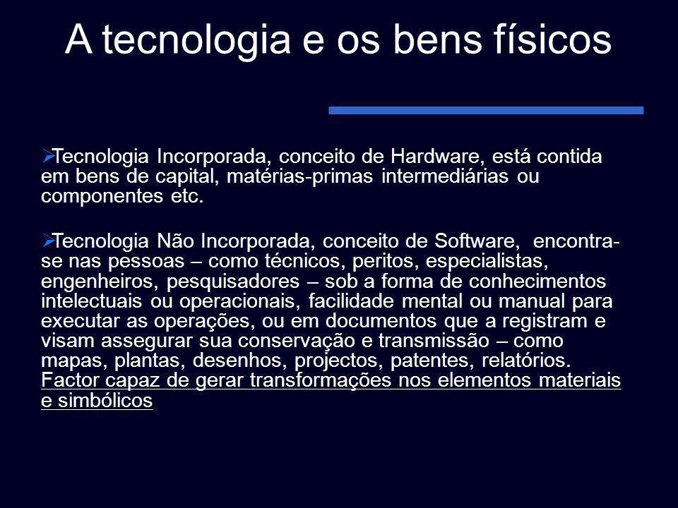 A tecnologia e os bens físicos Tecnologia Incorporada, conceito de Hardware, está contida em bens de capital, matérias-primas intermediárias ou compon