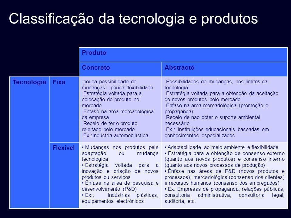 Classificação da tecnologia e produtos Produto ConcretoAbstracto TecnologiaFixa pouca possibilidade de mudanças: pouca flexibilidade Estratégia voltad
