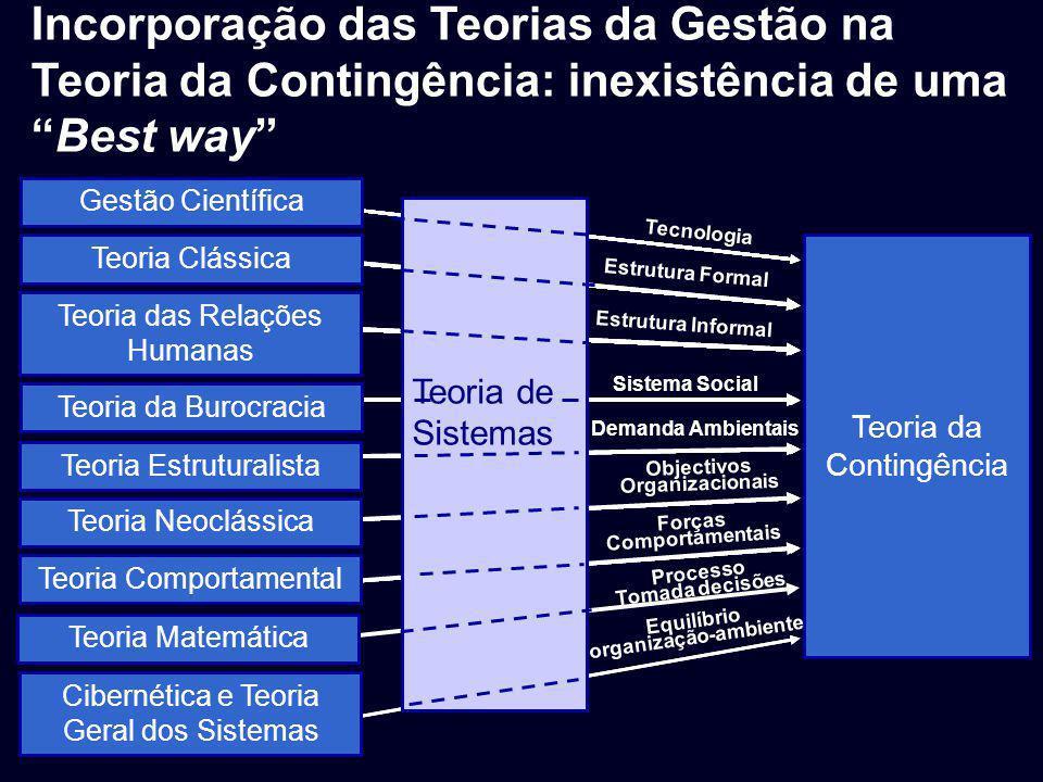 Incorporação das Teorias da Gestão na Teoria da Contingência: inexistência de umaBest way Teoria da Contingência Teoria de Sistemas Tecnologia Estrutu