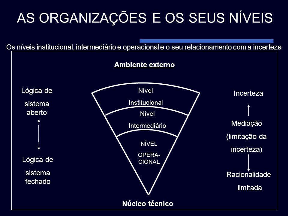 Nível Institucional Nível Intermediário NÍVEL OPERA- CIONAL Incerteza Ambiente externo Lógica de sistema aberto Lógica de sistema fechado Racionalidad