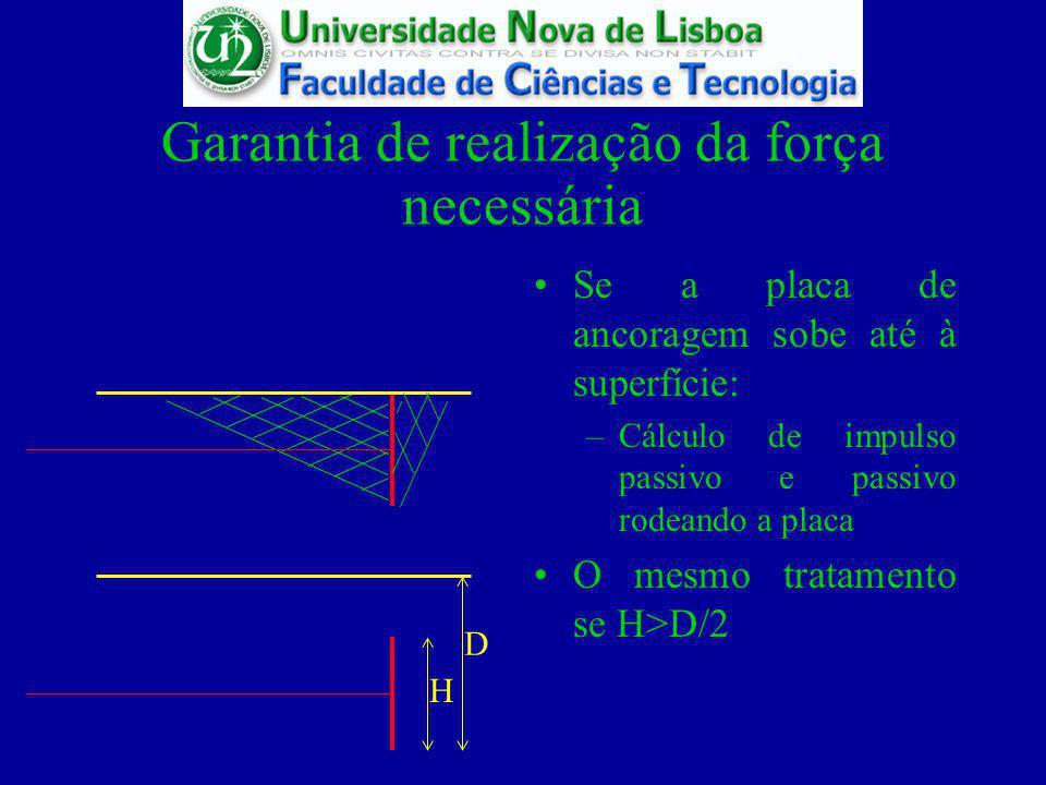 Garantia de realização da força necessária Se a placa de ancoragem se encontra muito enterrada –Cálculo da capacidade resistente de uma fundação (em primeira aproximação)