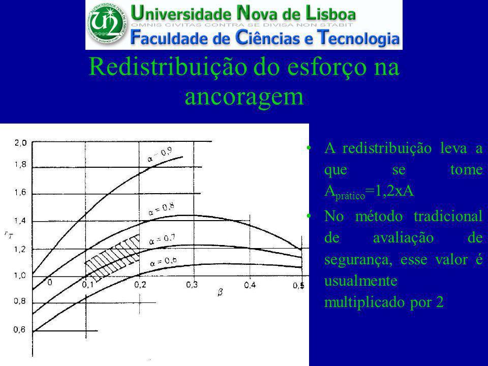 Redistribuição do esforço na ancoragem A redistribuição leva a que se tome A prático =1,2xA No método tradicional de avaliação de segurança, esse valo