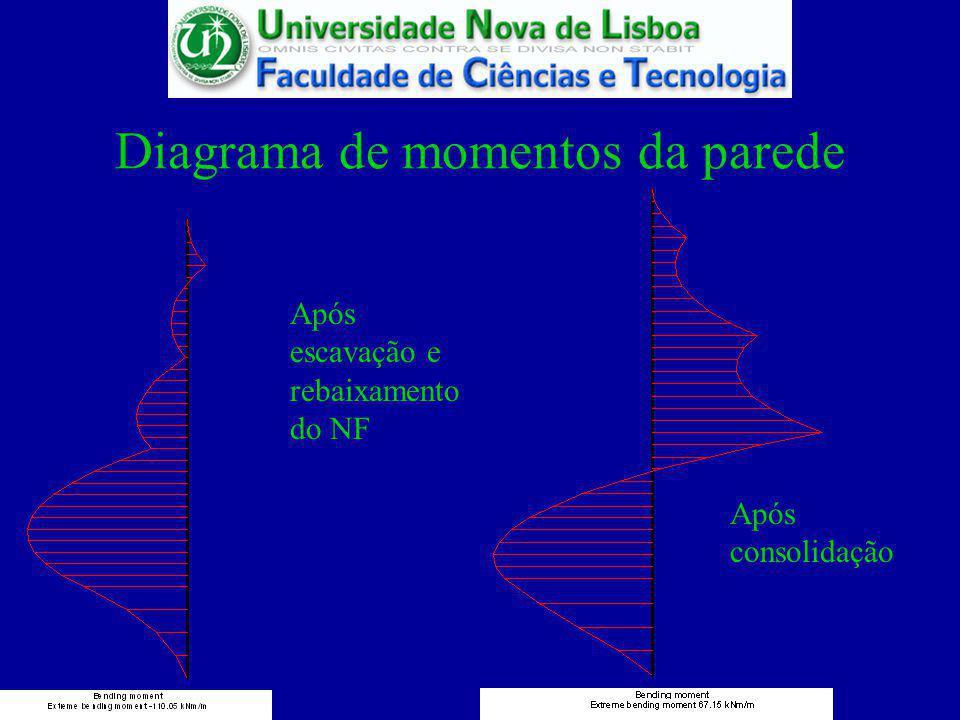 Diagrama de momentos da parede Após escavação e rebaixamento do NF Após consolidação