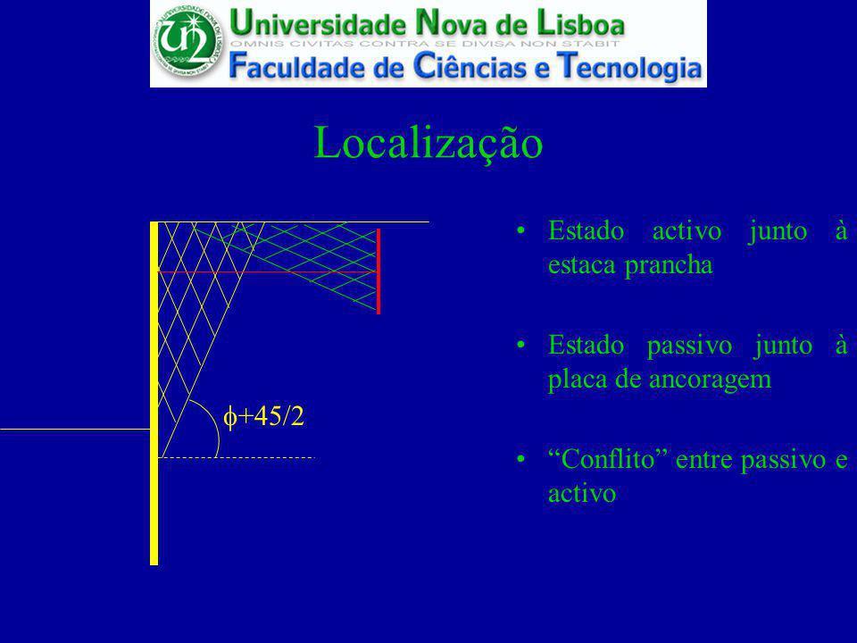 Localização Estado activo junto à estaca prancha +45/2 Estado passivo junto à placa de ancoragem Conflito entre passivo e activo