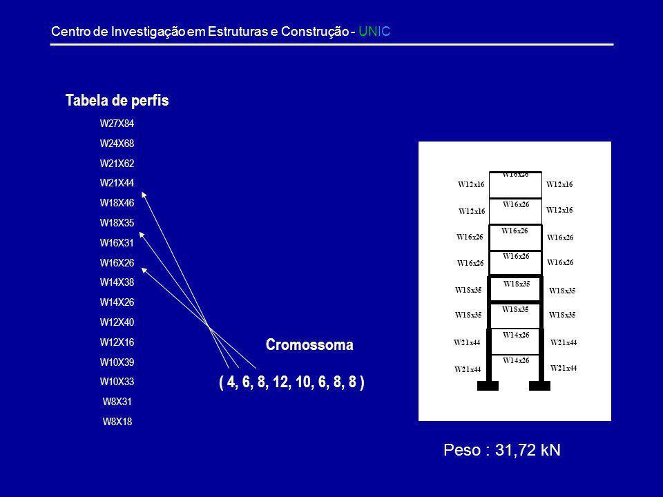 Centro de Investigação em Estruturas e Construção - UNIC Exemplo Pórtico plano Forças verticais em todos os nós de 444,8 kN Forças horizontais indicad