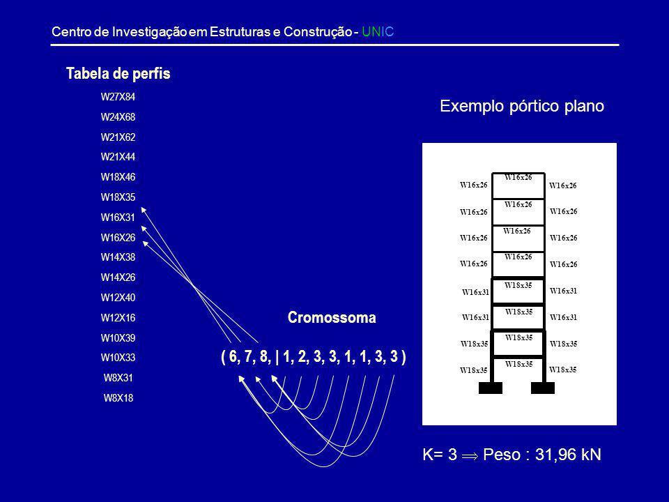 Centro de Investigação em Estruturas e Construção - UNIC Trabalho Desenvolvido - I Problema : Dada uma estrutura constituída por um conjunto N de comp