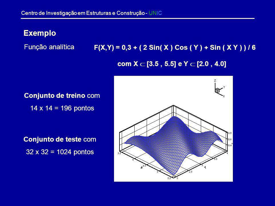 Centro de Investigação em Estruturas e Construção - UNIC O processo de obter os coeficientes w mk e b m de forma que a rede neuronal possa representar