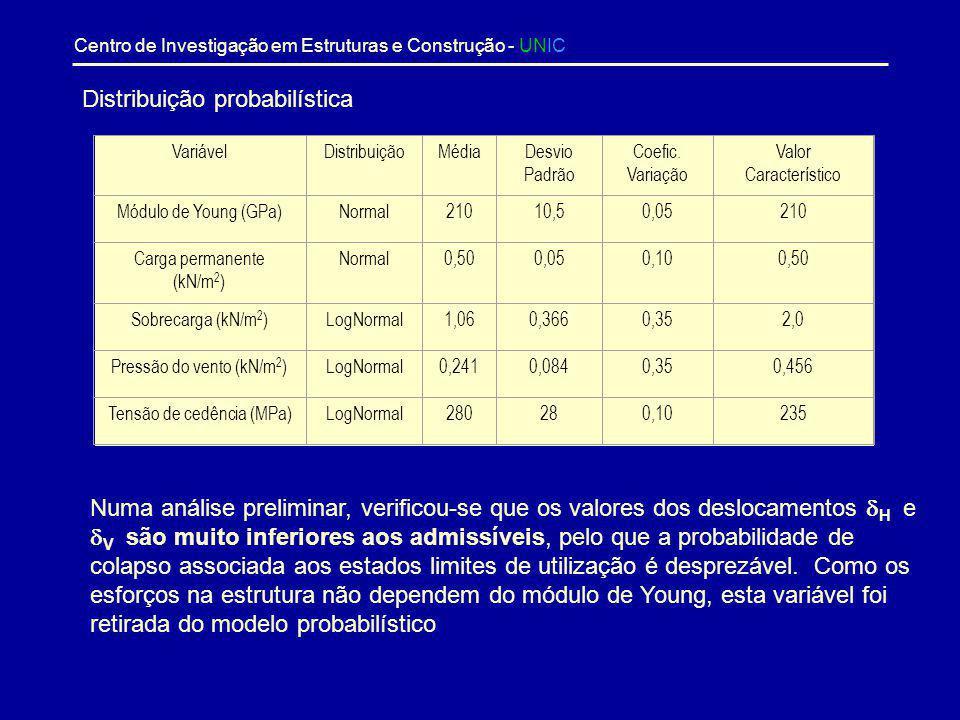Centro de Investigação em Estruturas e Construção - UNIC FunçãoDescrição H L 2 /150 Deslocamento horizontal máximo do pilar V L 1 /300 Deslocamento ve