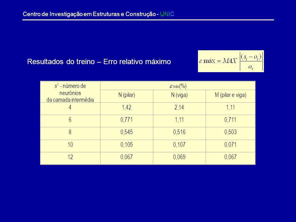 Centro de Investigação em Estruturas e Construção - UNIC s 1 - número de neurónios da camada intermédia Erro obtido com o conjunto de treino Erro obti