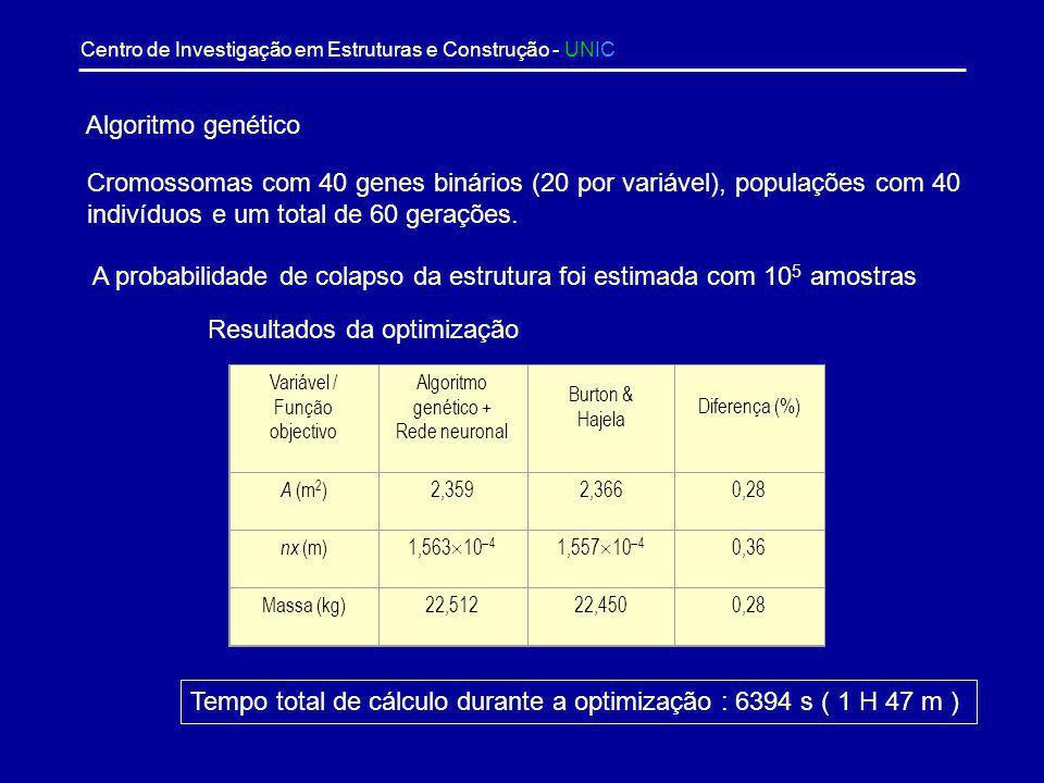 Centro de Investigação em Estruturas e Construção - UNIC Considerou-se um conjunto de treino com 6 x 6 x 6 = 216 pontos e um conjunto de teste com 5 x