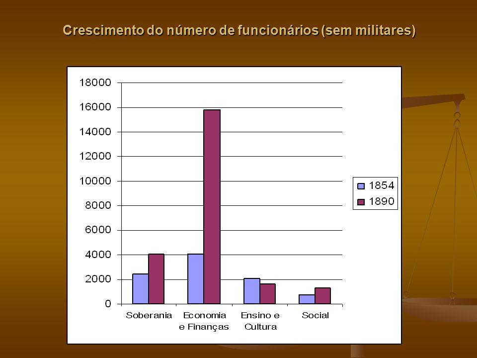 Crescimento do número de funcionários (sem militares)