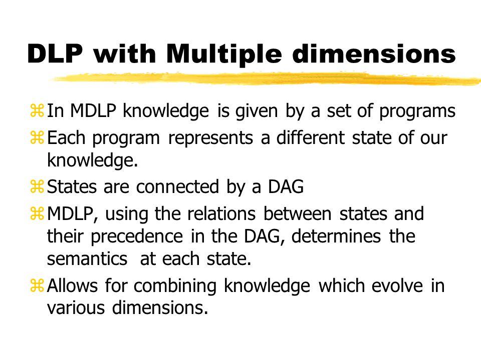 MDLP – Syntactical Transformation Definition: Let P =( P D,D) be a Multi-dimensional Dynamic Logic Program, where P D ={P V : v V} and D=(V,E), including a special empty source s0.