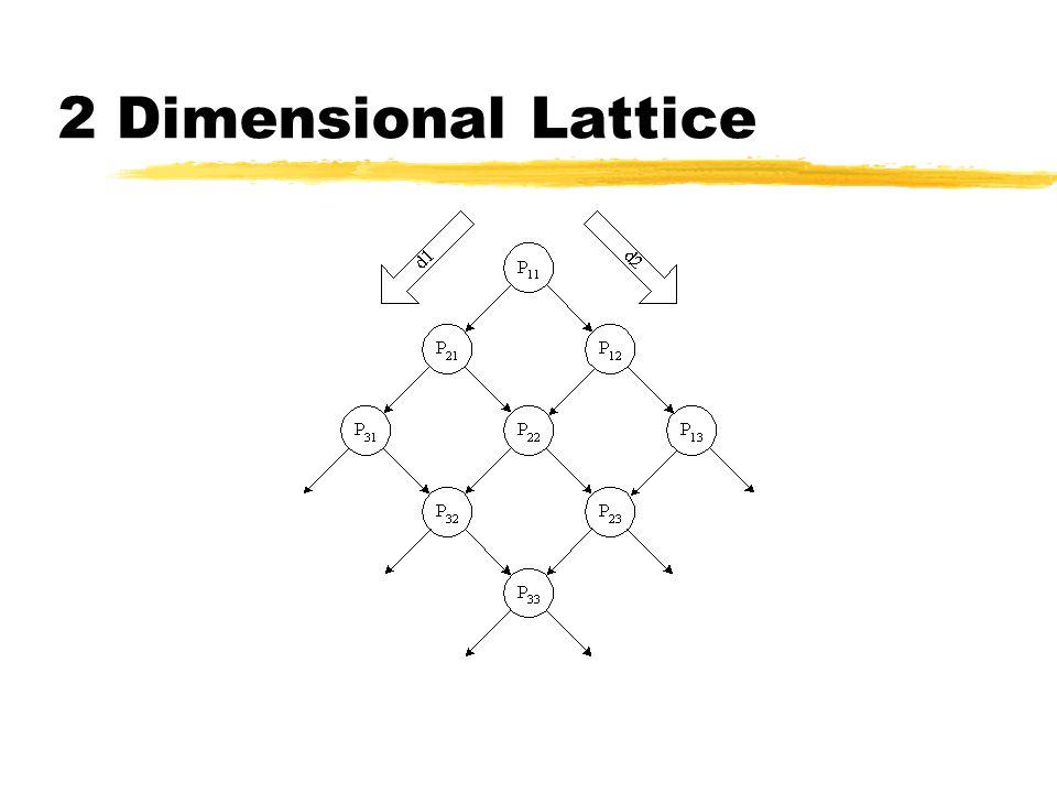 2 Dimensional Lattice Luis Moniz Pereira: identificadores subscritos pouco legíveis; estão a cinzento Luis Moniz Pereira: identificadores subscritos p