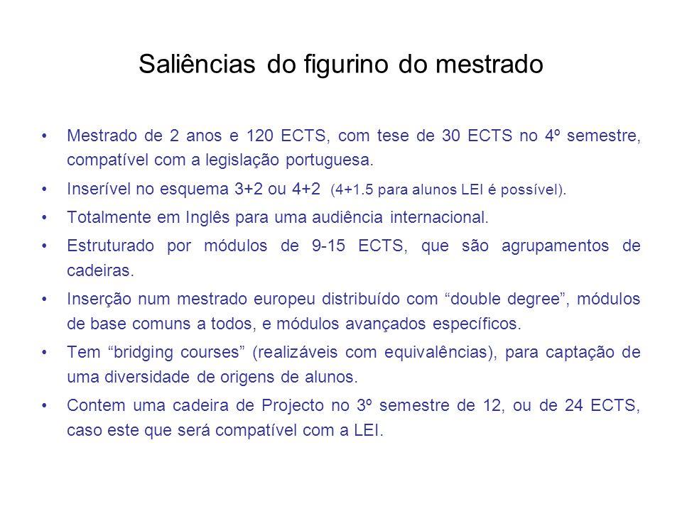 Saliências do figurino do mestrado Mestrado de 2 anos e 120 ECTS, com tese de 30 ECTS no 4º semestre, compatível com a legislação portuguesa.