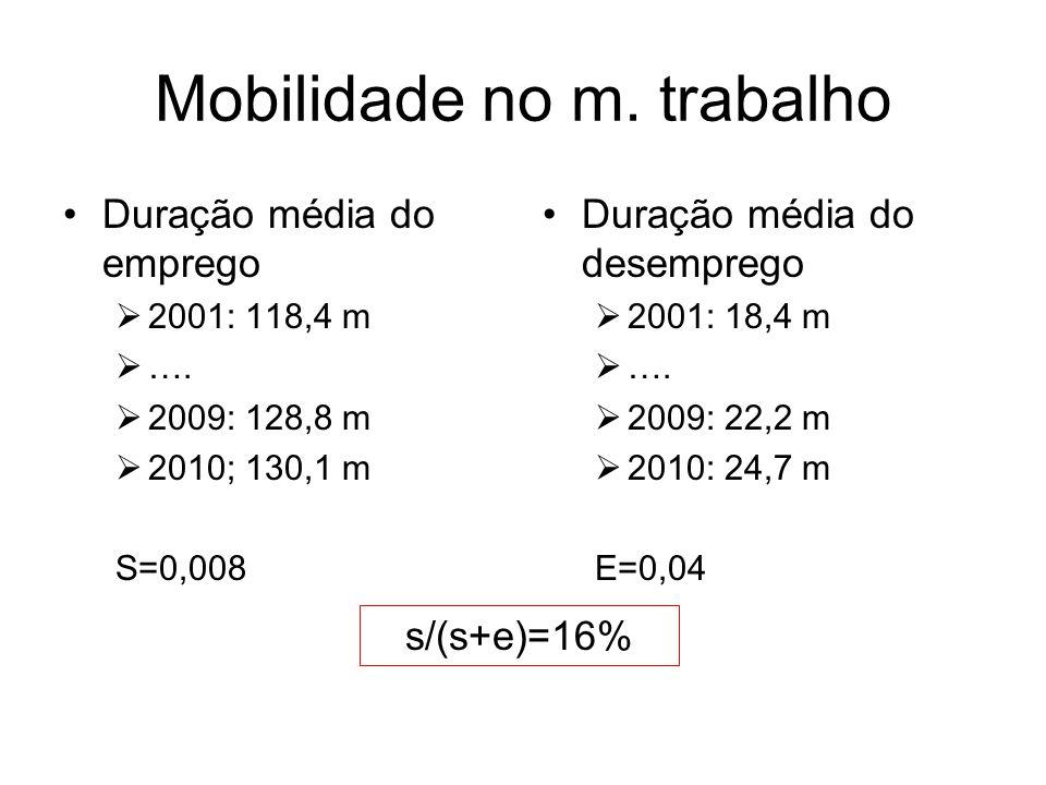 Mobilidade no m. trabalho Duração média do emprego 2001: 118,4 m ….