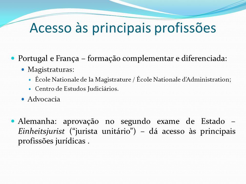 Acesso às principais profissões Portugal e França – formação complementar e diferenciada: Magistraturas: École Nationale de la Magistrature / École Na