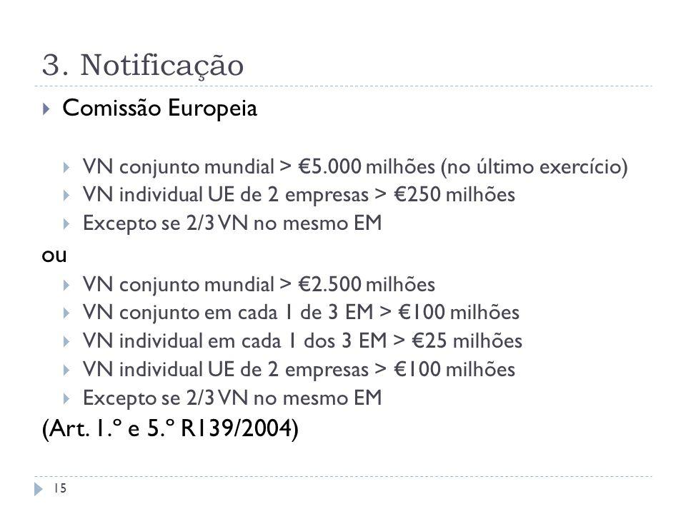 3. Notificação Comissão Europeia VN conjunto mundial > 5.000 milhões (no último exercício) VN individual UE de 2 empresas > 250 milhões Excepto se 2/3