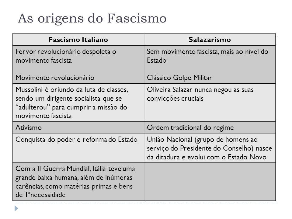As origens do Fascismo Fascismo ItalianoSalazarismo Fervor revolucionário despoleta o movimento fascista Movimento revolucionário Sem movimento fascis