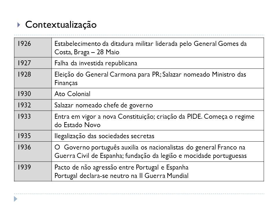 Contextualização 1926Estabelecimento da ditadura militar liderada pelo General Gomes da Costa, Braga – 28 Maio 1927Falha da investida republicana 1928