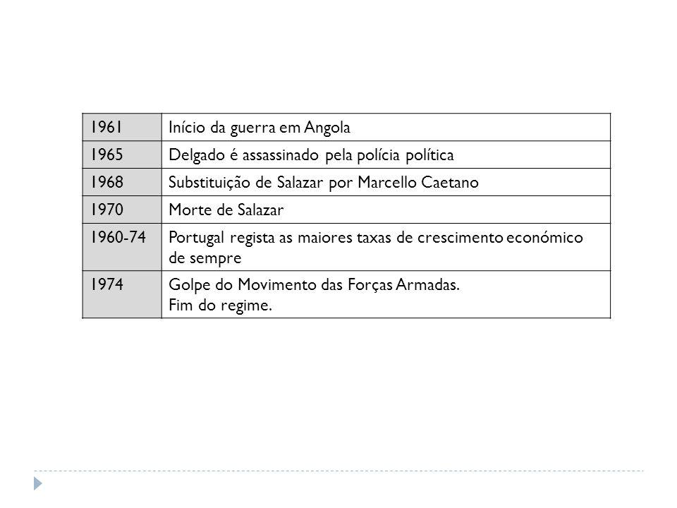 1961Início da guerra em Angola 1965Delgado é assassinado pela polícia política 1968Substituição de Salazar por Marcello Caetano 1970Morte de Salazar 1