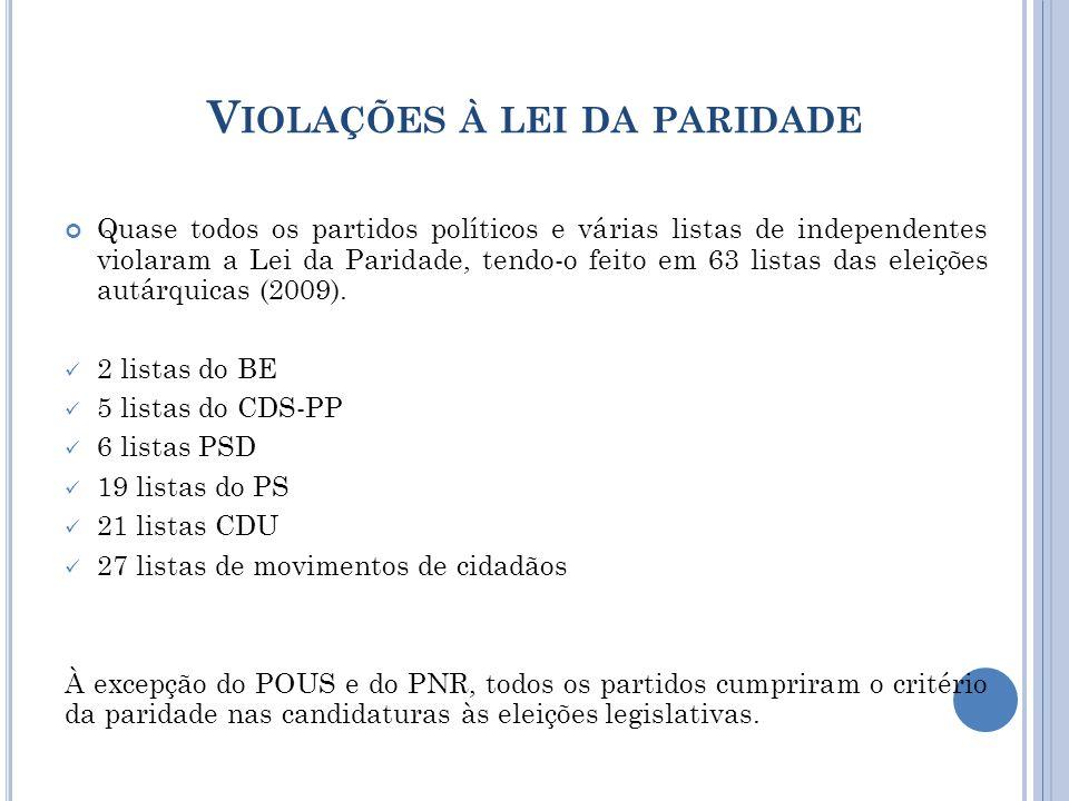V IOLAÇÕES À LEI DA PARIDADE Quase todos os partidos políticos e várias listas de independentes violaram a Lei da Paridade, tendo-o feito em 63 listas das eleições autárquicas (2009).